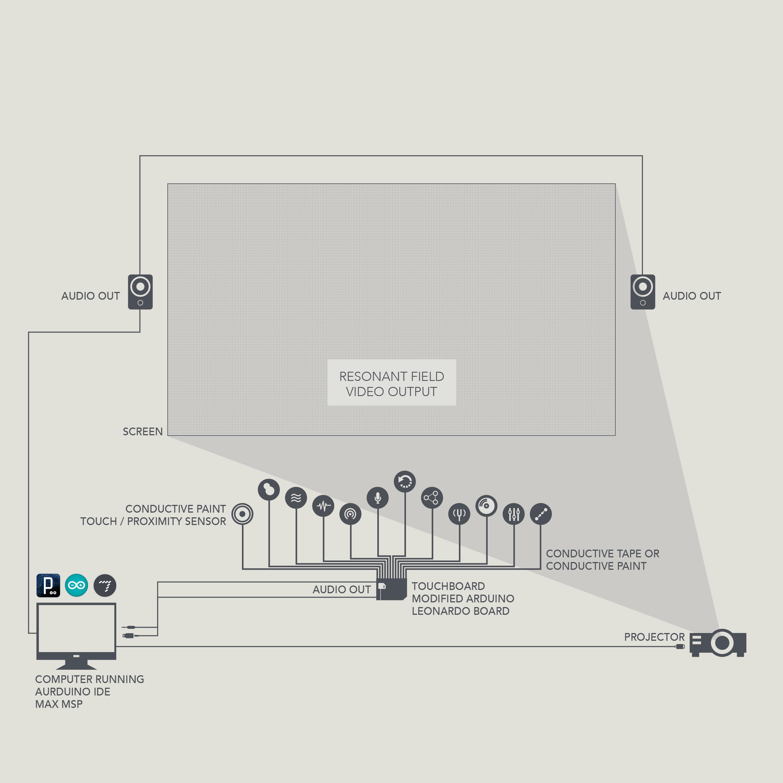 01resonant-field-schema